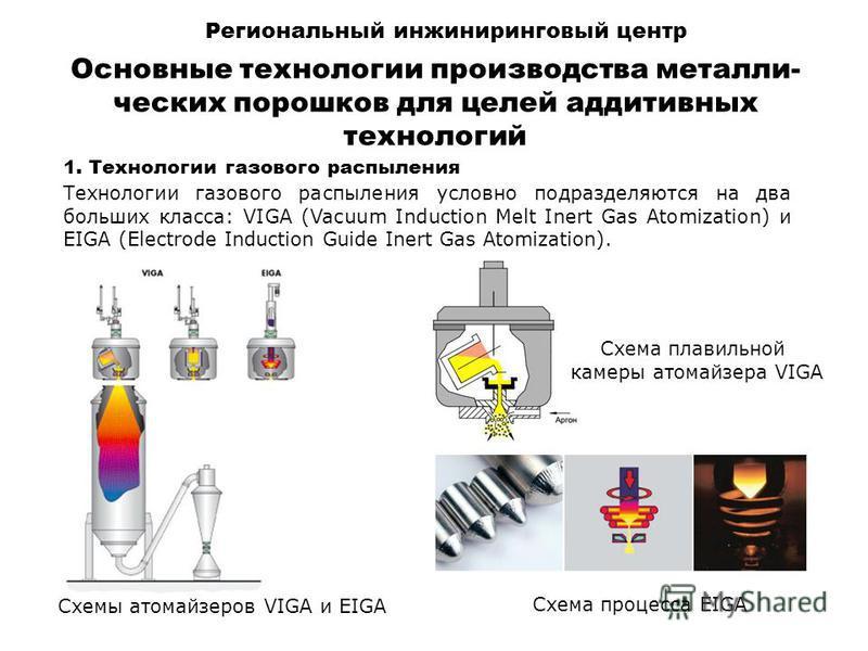 Основные технологии производства металлических порошков для целей аддитивных технологий 1. Технологии газового распыления Технологии газового распыления условно подразделяются на два больших класса: VIGA (Vacuum Induction Melt Inert Gas Atomization)