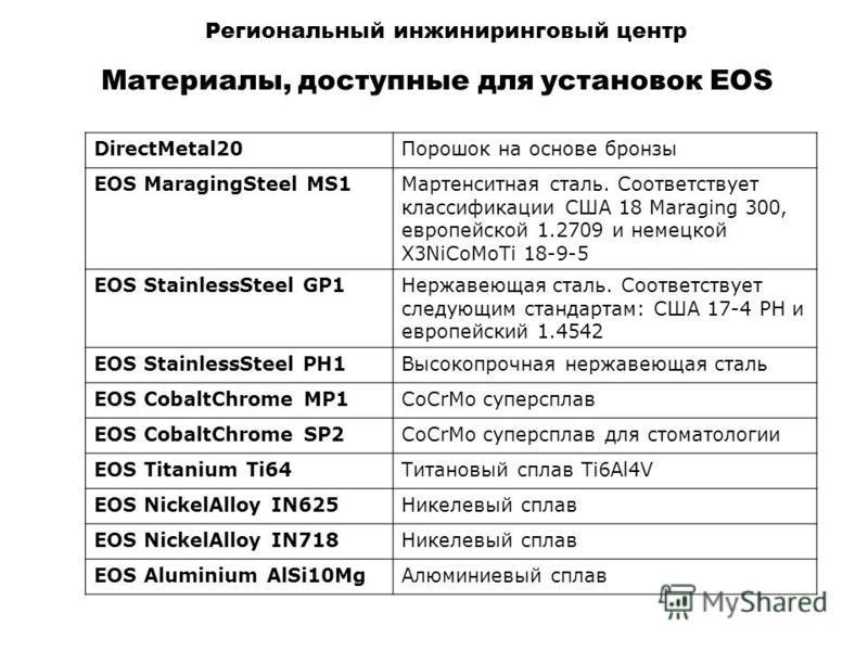 Региональный инжиниринговый центр Материалы, доступные для установок EOS DirectMetal20Порошок на основе бронзы EOS MaragingSteel MS1Мартенситная сталь. Соответствует классификации США 18 Maraging 300, европейской 1.2709 и немецкой X3NiCoMoTi 18-9-5 E