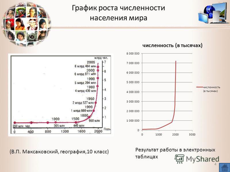 4 График роста численности населения мира 4 (В.П. Максаковский, география,10 класс) Результат работы в электронных таблицах