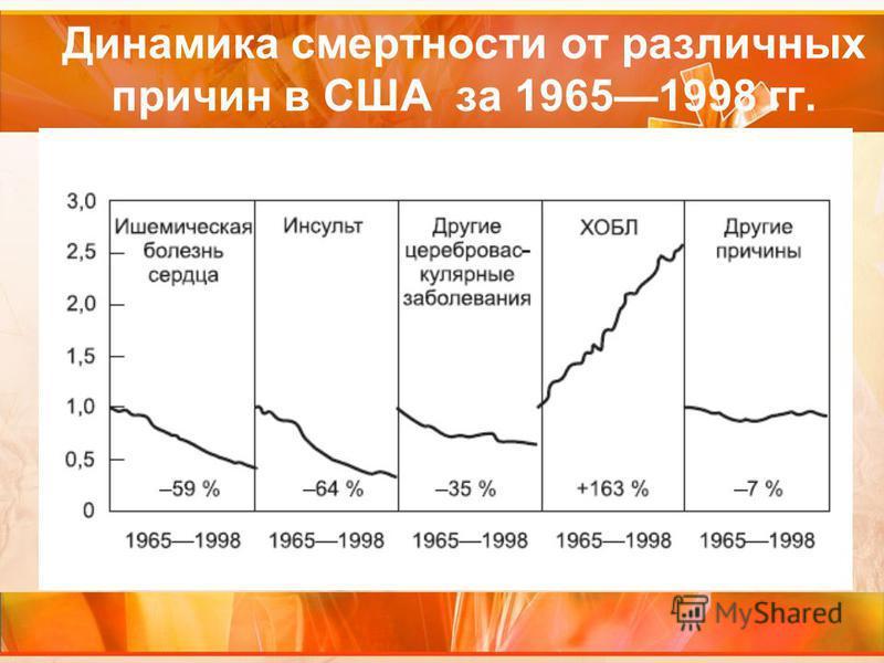 Динамика смертности от различных причин в США за 19651998 гг.
