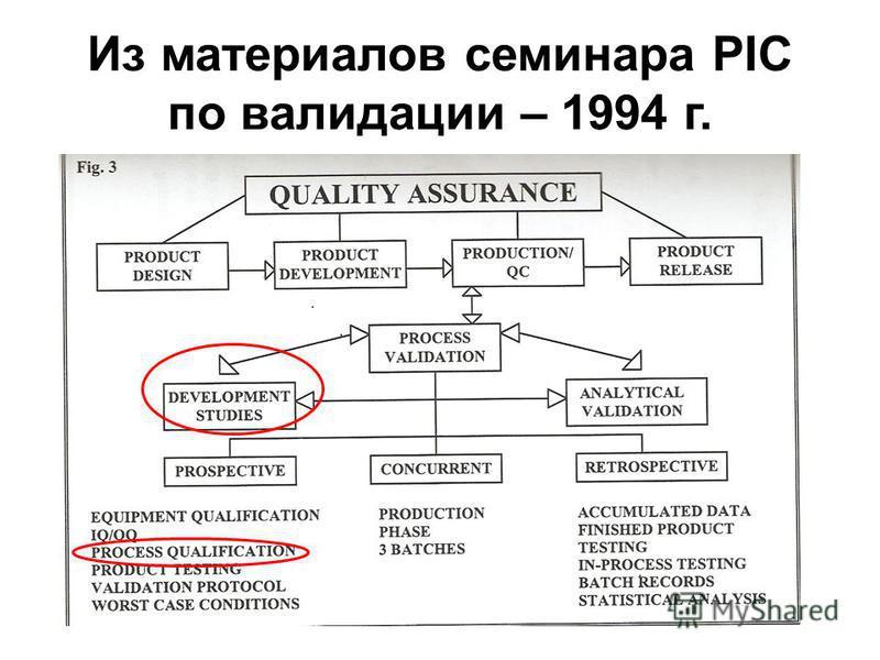 Из материалов семинара PIC по валидации – 1994 г.