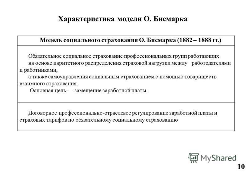 Модель социального страхования О. Бисмарка (1882 – 1888 гг.) Обязательное социальное страхование профессиональных групп работающих на основе паритетного распределения страховой нагрузки между работодателями и работниками, а также самоуправления социа