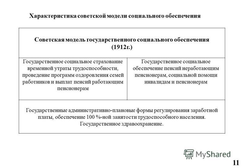 Советская модель государственного социального обеспечения (1912 г.) Государственное социальное страхование временной утраты трудоспособности, проведение программ оздоровления семей работников и выплат пенсий работающим пенсионерам Государственное соц