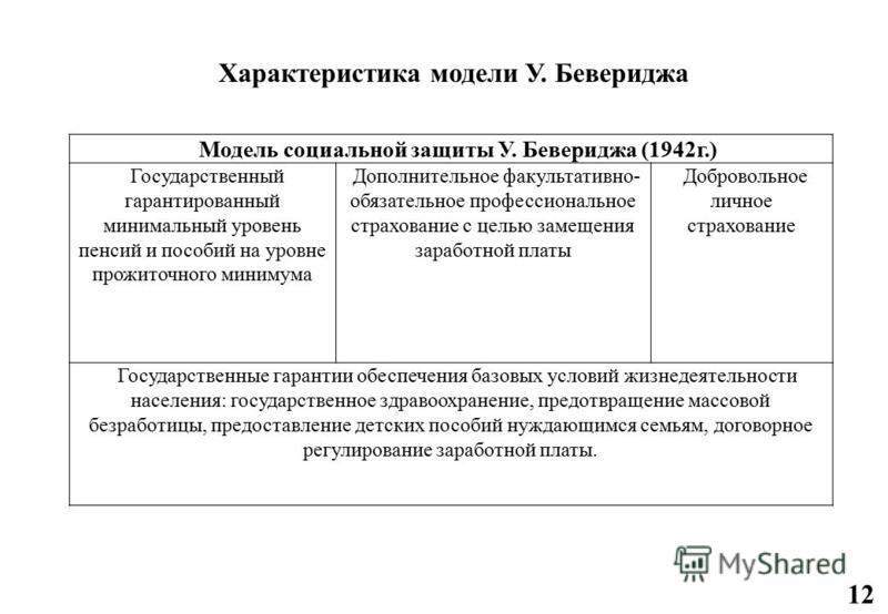 Модель социальной защиты У. Бевериджа (1942 г.) Государственный гарантированный минимальный уровень пенсий и пособий на уровне прожиточного минимума Дополнительное факультативно- обязательное профессиональное страхование с целью замещения заработной
