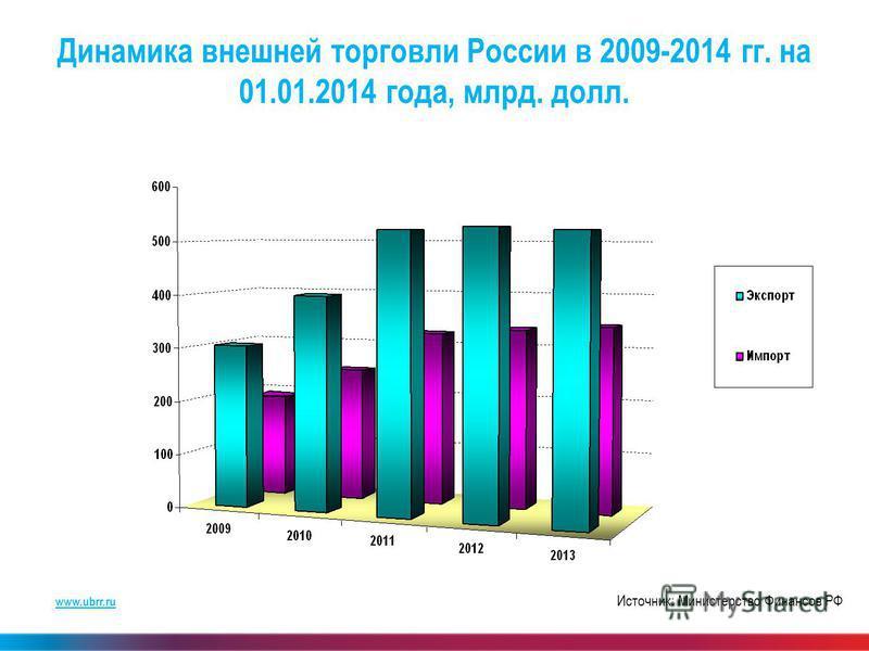 www.ubrr.ru Динамика внешней торговли России в 2009-2014 гг. на 01.01.2014 года, млрд. долл. Источник: Министерство Финансов РФ