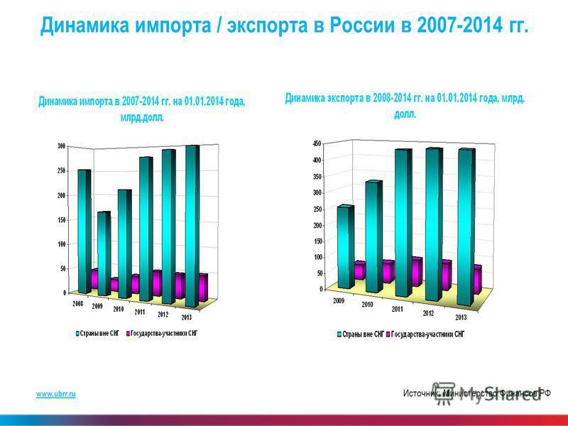 www.ubrr.ru Динамика импорта / экспорта в России в 2007-2014 гг. Источник: Министерство Финансов РФ