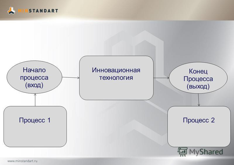 Инновационная технология Начало процесса (вход) Конец Процесса (выход) Процесс 1Процесс 2