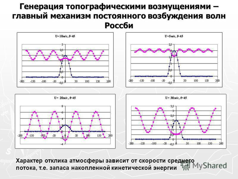 Генерация топографическими возмущениями – главный механизм постоянного возбуждения волн Россби Характер отклика атмосферы зависит от скорости среднего потока, т.е. запаса накопленной кинетической энергии