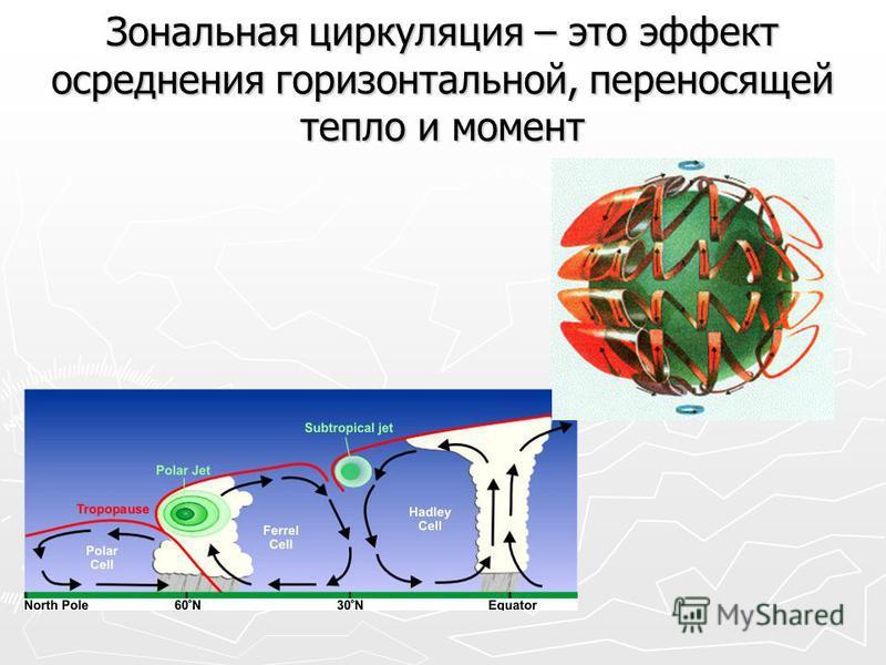 Зональная циркуляция – это эффект осреднения горизонтальной, переносящей тепло и момент