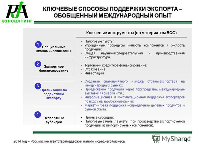 2014 год – Российское агентство поддержки малого и среднего бизнеса 8 4 Экспортное финансирование Организации по содействию экспорту Экспортные субсидии 1 2 3 4 Ключевые инструменты (по материалам BCG) Налоговые льготы; Упрощенные процедуры импорта к