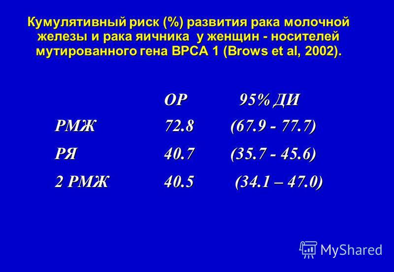 ОР 95% ДИ РМЖ 72.8 (67.9 - 77.7) РЯ40.7 (35.7 - 45.6) 2 РМЖ40.5 (34.1 – 47.0) Кумулятивный риск (%) развития рака молочной железы и рака яичника у женщин - носителей мутированного гена ВРСА 1 (Brows et al, 2002).