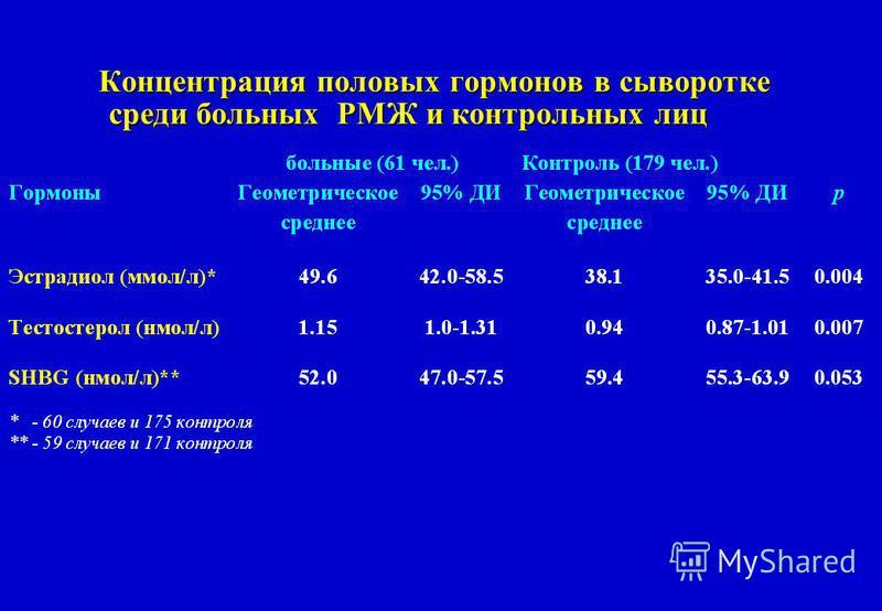 Концентрация половых гормонов в сыворотке среди больных РМЖ и контрольных лиц