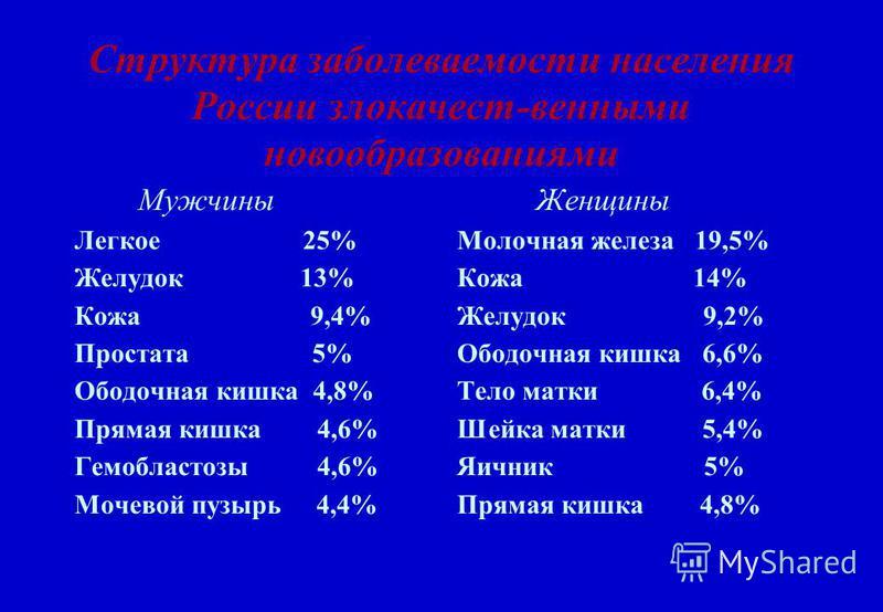 Структура забореваемости населения России злокачест-венными новообразованиями Мужчины Легкое 25% Желудок 13% Кожа 9,4% Простата 5% Ободочная кишка 4,8% Прямая кишка 4,6% Гемобластозы 4,6% Мочевой пузырь 4,4% Женщины Молочная железа 19,5% Кожа 14% Жел