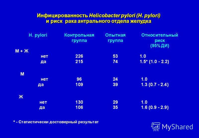 Инфицированность Helicobacter pylori (H. pylori) и риск рака антрального отдела желудка