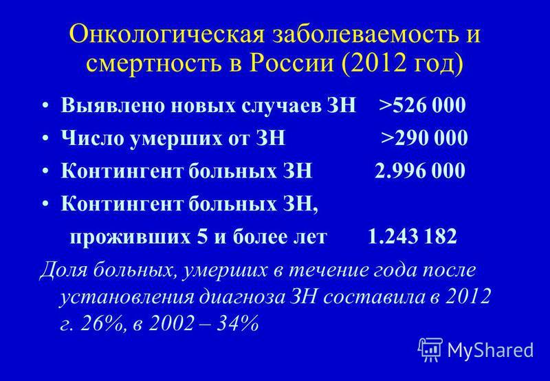 Онкологическая забореваемость и смертность в России (2012 год) Выявлено новых случаев ЗН >526 000 Число умерших от ЗН >290 000 Контингент больных ЗН 2.996 000 Контингент больных ЗН, проживших 5 и более лет 1.243 182 Доля больных, умерших в течение го