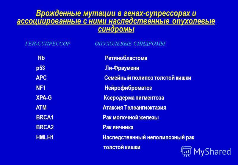 Врожденные мутации в генах-супрессорах и ассоциированные с ними наследственные опухолевые синдромы ГЕН-СУПРЕССОР ОПУХОЛЕВЫЕ СИНДРОМЫ Rb Ретинобластома p53 Ли-Фраумени APC Семейный полипоз толстой кишки NF1 Нейрофиброматоз XPA-G Ксеродерма пигментоза