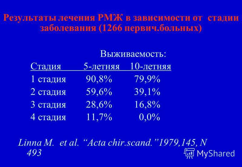Результаты лечения РМЖ в зависимости от стадии заборевания (1266 первич.больных) Выживаемость: Стадия 5-летняя 10-летняя 1 стадия 90,8% 79,9% 2 стадия 59,6% 39,1% 3 стадия 28,6% 16,8% 4 стадия 11,7% 0,0% Linna M. et al. Acta chir.scand.1979,145, N 49