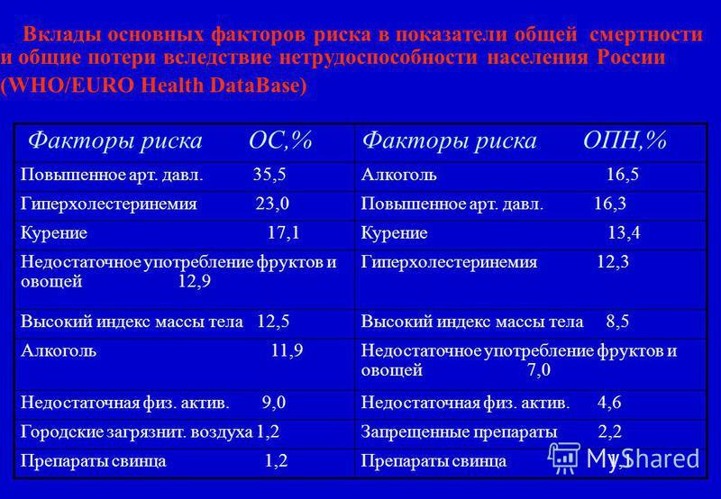 Вклады основных факторов риска в показатели общей смертности и общие потери вследствие нетрудоспособности населения России (WHO/EURO Health DataBase) Факторы риска ОС,%Факторы риска ОПН,% Повышенное арт. давл. 35,5Алкоголь 16,5 Гиперхолестеринемия 23