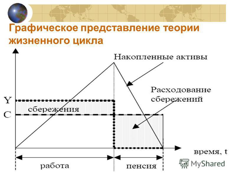 Графическое представлении теории жизненного цикла