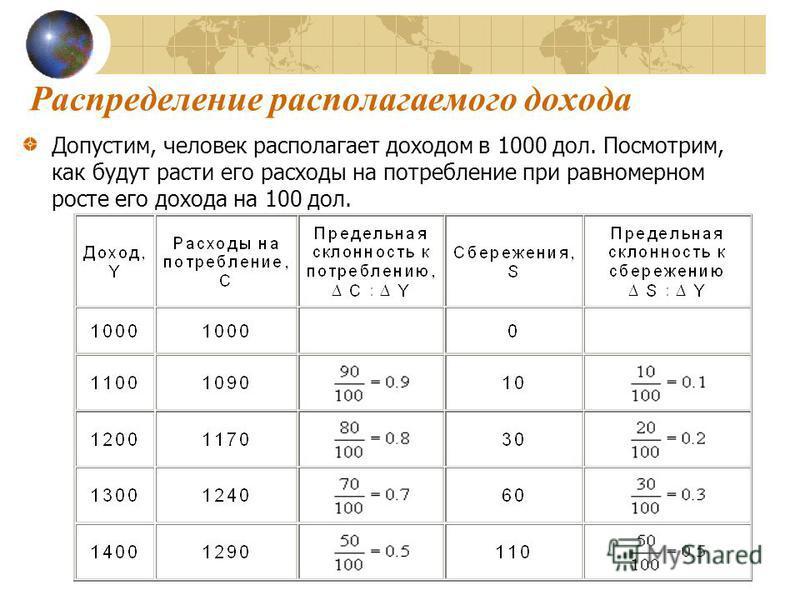 Распределении располагаемого дохода Допусетим, человек располагает доходом в 1000 дол. Посмотрим, как будут расети его расходы на потреблении при равномерном росте его дохода на 100 дол.