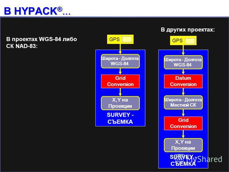 SURVEY - СЪЕМКА В HYPACK ®... Широта - Долгота WGS-84 Широта - Долгота Местной СК Datum Conversion GPS X,Y на Проекции Grid Conversion Широта - Долгота WGS-84 GPS X,Y на Проекции Grid Conversion В проектах WGS-84 либо СК NAD-83: В других проектах: