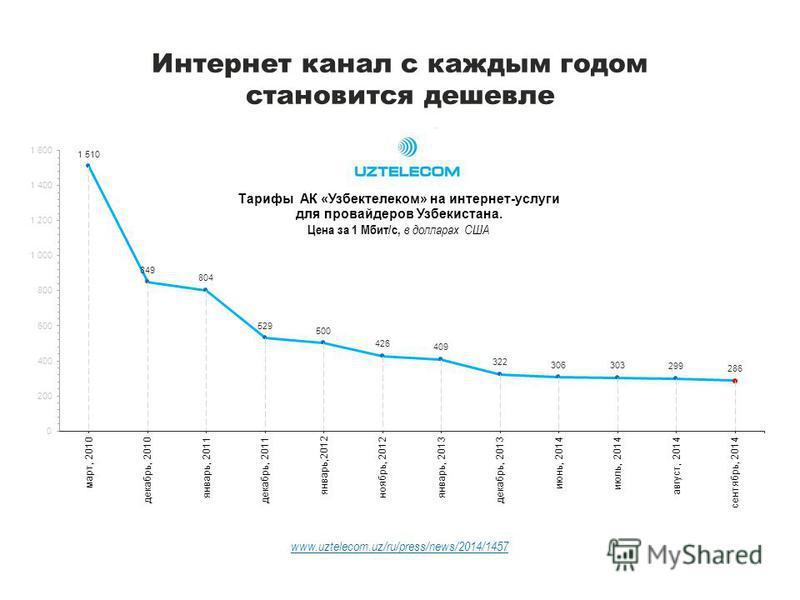 Интернет канал с каждым годом становится дешевле www.uztelecom.uz/ru/press/news/2014/1457