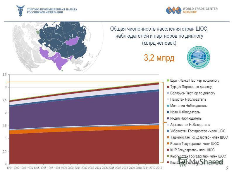 Общая численность населения стран ШОС, наблюдателей и партнеров по диалогу (млрд человек) 3,2 млрд 2