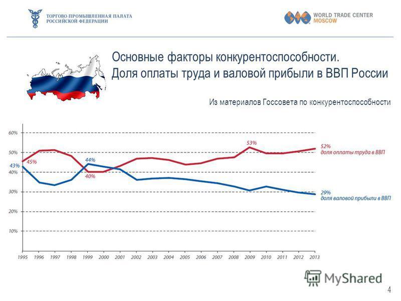 Основные факторы конкурентоспособности. Доля оплаты труда и валовой прибыли в ВВП России Из материалов Госсовета по конкурентоспособности 4