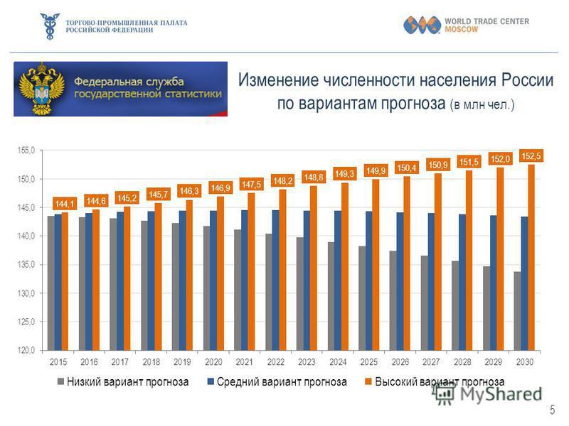 Изменение численности населения России по вариантам прогноза (в млн чел.) 5