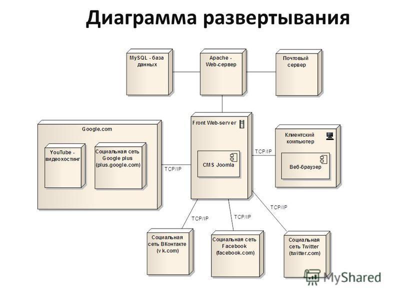 Диаграмма развертывания