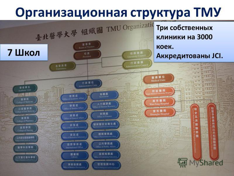 Организационная структура ТМУ 7 Школ Три собственных клиники на 3000 коек. Аккредитованы JCI. Три собственных клиники на 3000 коек. Аккредитованы JCI.