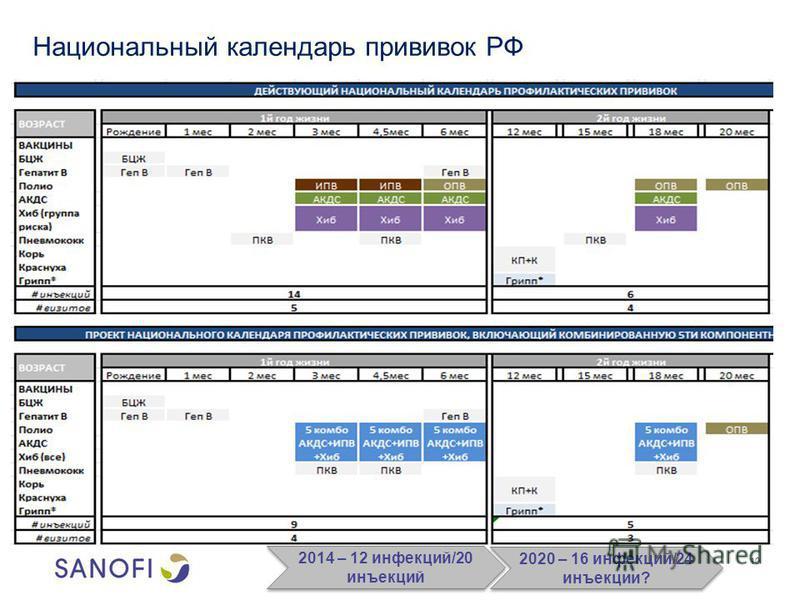 10 Национальный календарь прививок РФ 2014 – 12 инфекций/20 инъекций 2020 – 16 инфекций/24 инъекции?