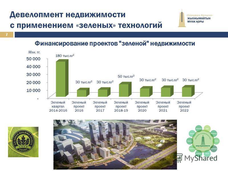 7 Девелопмент недвижимости с применением «зеленых» технологий Млн. т г. 180 тыс.м 2