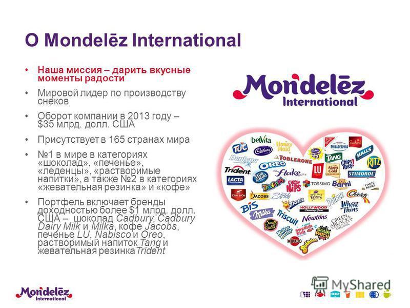 О Mondelēz International Наша миссия – дарить вкусные моменты радости Мировой лидер по производству снеков Оборот компании в 2013 году – $35 млрд. долл. США Присутствует в 165 странах мира 1 в мире в категориях «шоколад», «печенье», «леденцы», «раств