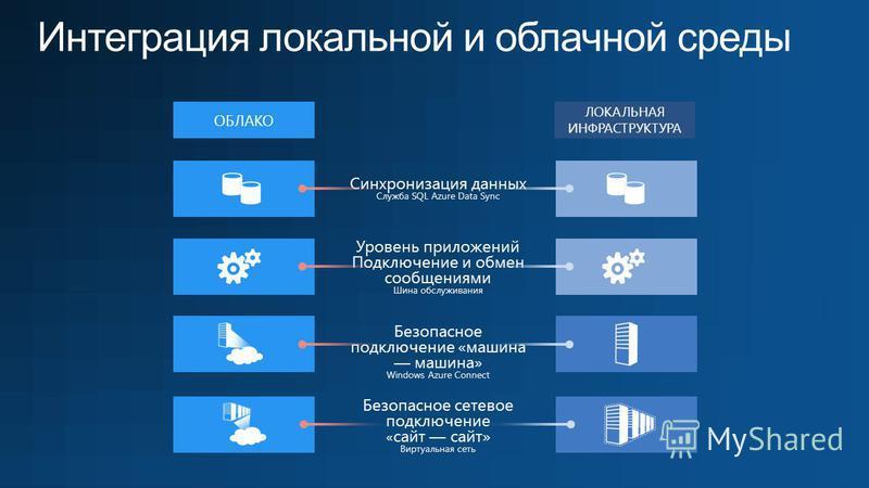 ОБЛАКО ЛОКАЛЬНАЯ ИНФРАСТРУКТУРА Уровень приложений Подключение и обмен сообщениями Шина обслуживания Синхронизация данных Служба SQL Azure Data Sync Безопасное подключение «машина машина» Windows Azure Connect Безопасное сетевое подключение « сайт са