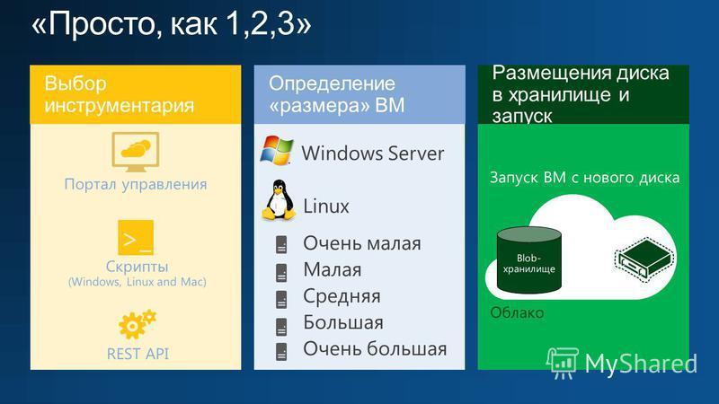 Облако Выбор инструментария Портал управления >_ Скрипты (Windows, Linux and Mac) REST API Запуск ВМ с нового диска