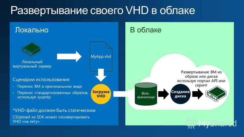 Локально Локальный виртуальный сервер MyApp.vhd В облаке Развертывание ВМ из образа или диска используя портал API или скрипт