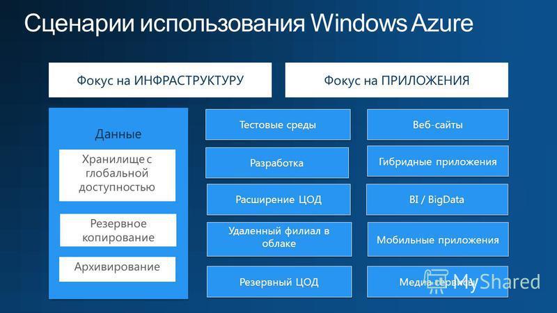 Сценарии использования Windows Azure Фокус на ИНФРАСТРУКТУРУФокус на ПРИЛОЖЕНИЯ Данные Данные Резервное копирование Архивирование Хранилище с глобальной доступностью Тестовые среды Расширение ЦОД Разработка Разработка Удаленный филиал в облаке Резерв