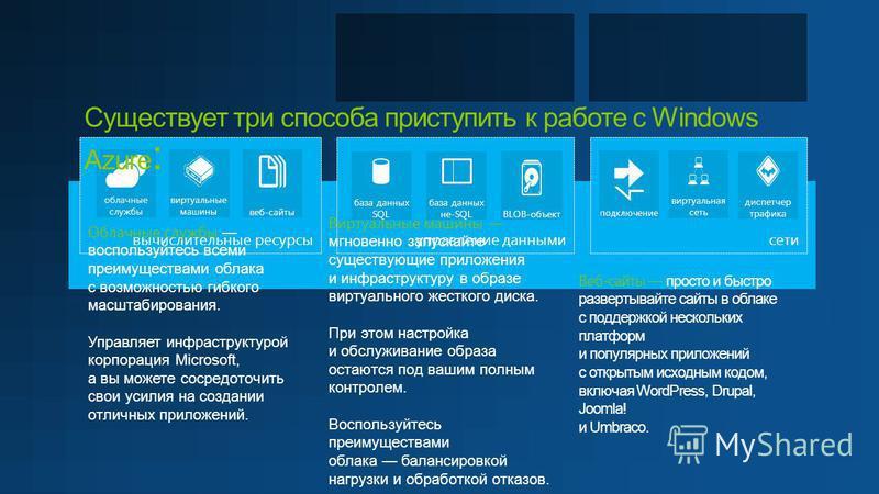 вычислительные ресурсы управление данными сети база данных SQL база данных не-SQL веб-сайты облачные службы BLOB-объект подключение виртуальная сеть диспетчер трафика виртуальные машины Существует три способа приступить к работе с Windows Azure : Веб
