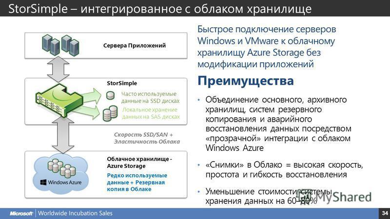34 Быстрое подключение серверов Windows и VMware к облачному хранилищу Azure Storage без модификации приложений Преимущества Объединение основного, архивного хранилищ, систем резервного копирования и аварийного восстановления данных посредством «проз
