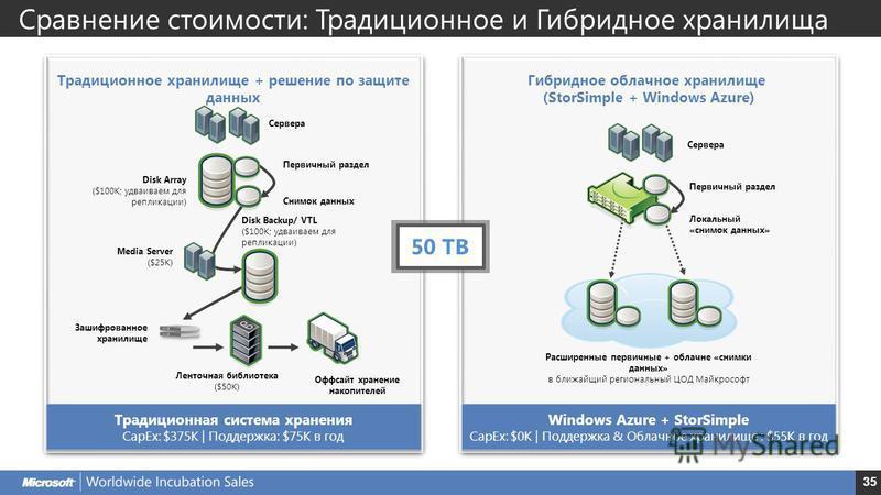 35 Традиционное хранилище + решение по защите данных Сервера Первичный раздел Снимок данных Disk Array ($100K; удваиваем для репликации) Media Server ($25K) Disk Backup/ VTL ($100K; удваиваем для репликации) Зашифрованное хранилище Ленточная библиоте