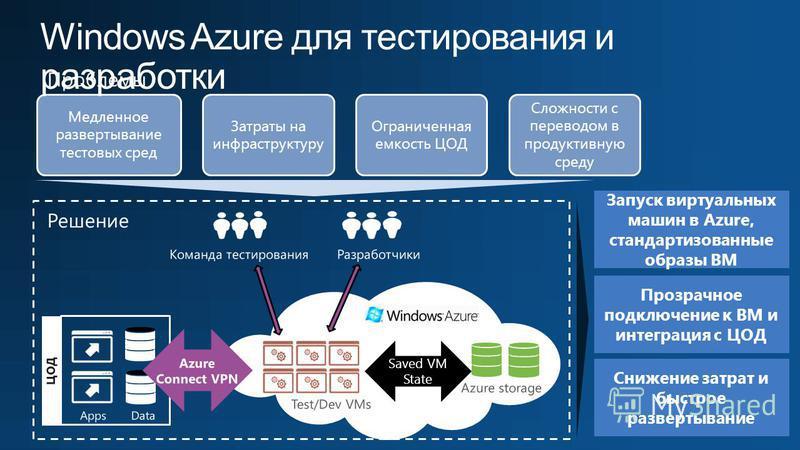 Проблемы Медленное развертывание тестовых сред Затраты на инфраструктуру Ограниченная емкость ЦОД Сложности с переводом в продуктивную среду Решение Test/Dev VMs Saved VM State Azure storage ЦОД AppsData Запуск виртуальных машин в Azure, стандартизов