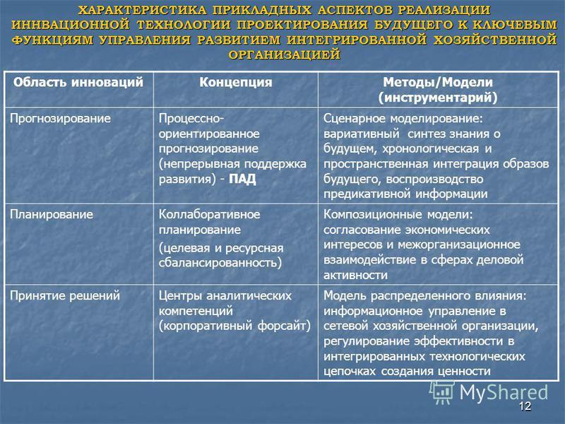 12 ХАРАКТЕРИСТИКА ПРИКЛАДНЫХ АСПЕКТОВ РЕАЛИЗАЦИИ ИННВАЦИОННОЙ ТЕХНОЛОГИИ ПРОЕКТИРОВАНИЯ БУДУЩЕГО К КЛЮЧЕВЫМ ФУНКЦИЯМ УПРАВЛЕНИЯ РАЗВИТИЕМ ИНТЕГРИРОВАННОЙ ХОЗЯЙСТВЕННОЙ ОРГАНИЗАЦИЕЙ Область инноваций КонцепцияМетоды/Модели (инструментарий) Прогнозиров