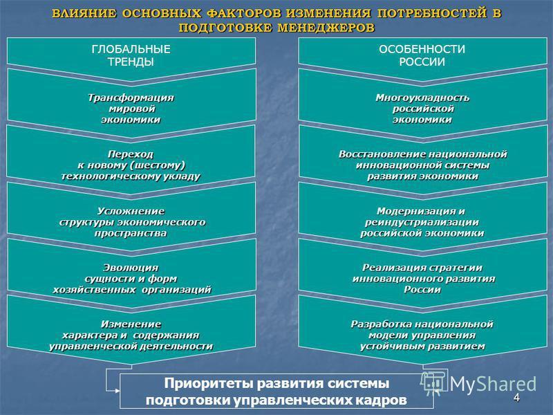 4 ВЛИЯНИЕ ОСНОВНЫХ ФАКТОРОВ ИЗМЕНЕНИЯ ПОТРЕБНОСТЕЙ В ПОДГОТОВКЕ МЕНЕДЖЕРОВ ГЛОБАЛЬНЫЕ ТРЕНДЫ ОСОБЕННОСТИ РОССИИ Трансформация мировой мировой экономики Многоукладность российской российской экономики Усложнение структуры экономического структуры экон