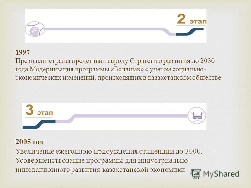 1997 Президент страны представил народу Стратегию развития до 2030 года Модернизация программы « Болашак » с учетом социально - экономических изменений, происходящих в казахстанском обществе 2005 год Увеличение ежегодною присуждения стипендии до 3000