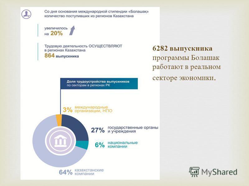 6282 выпускника программы Болашак работают в реальном секторе экономики.