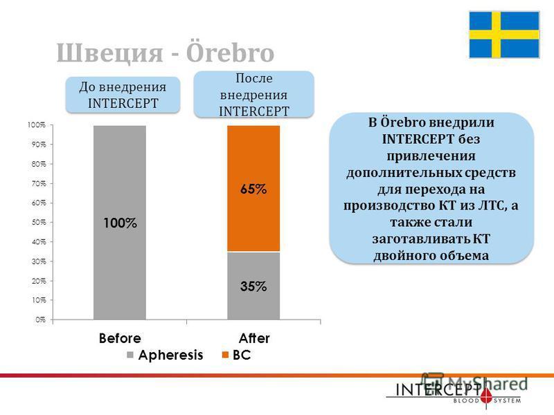 Швеция - Örebro В Ӧrebro внедрили INTERCEPT без привлечения дополнительных средств для перехода на производство КТ из ЛТС, а также стали заготавливать КТ двойного объема До внедрения INTERCEPT До внедрения INTERCEPT После внедрения INTERCEPT После вн