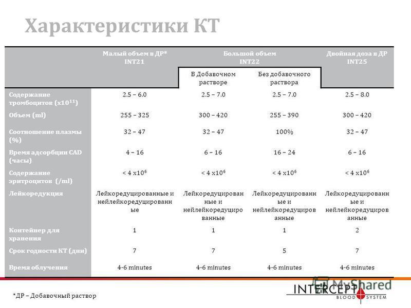 Характеристики КТ Малый объем в ДР* INT21 Большой объем INT22 Двойная доза в ДР INT25 В Добавочном растворе Без добавочного раствора Содержание тромбоцитов (x10 11 ) 2.5 – 6.02.5 – 7.0 2.5 – 8.0 Объем (ml)255 – 325300 – 420255 – 390300 – 420 Соотноше