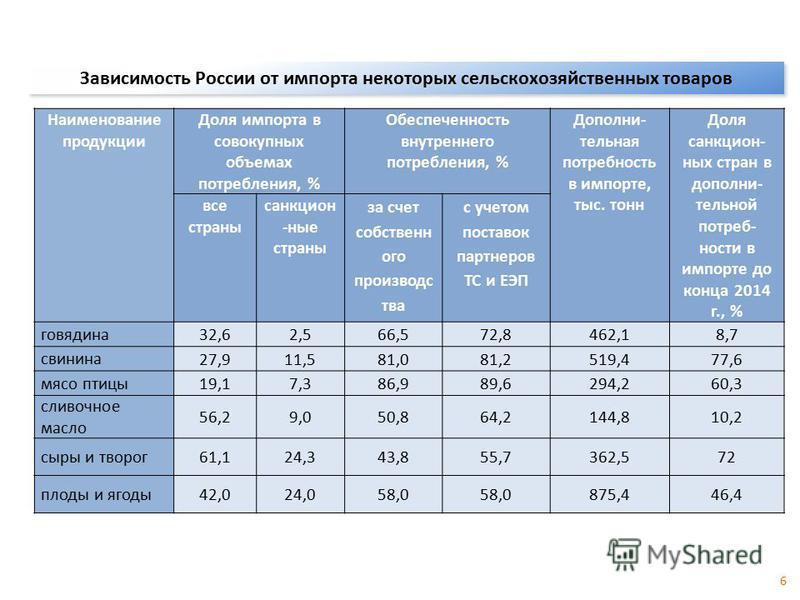 Зависимость России от импорта некоторых сельскохозяйственных товаров Наименование продукции Доля импорта в совокупных объемах потребления, % Обеспеченность внутреннего потребления, % Дополни- тельная потребность в импорте, тыс. тонн Доля санкт ценных