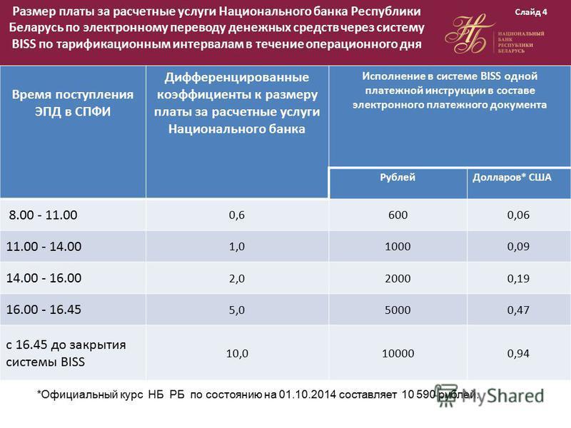 Размер платы за расчетные услуги Национального банка Республики Беларусь по электронному переводу денежных средств через систему BISS по тарификационным интервалам в течение операционного дня Время поступления ЭПД в СПФИ Дифференцированные коэффициен